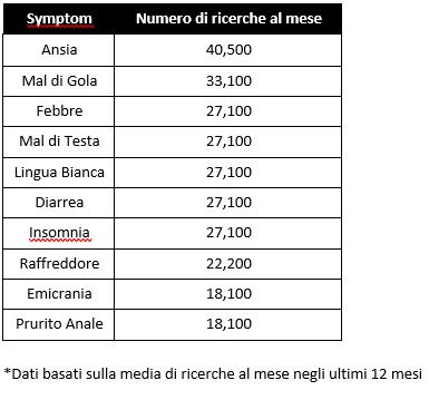 Lenstore_google_sintomi 2