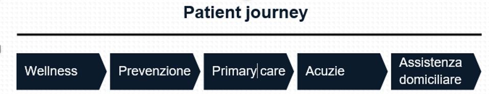 digital health patient journey
